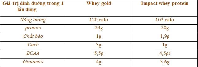 Thông tin so sánh giữa sữa tăng cơ whey gold và impact whey protein